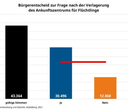 """Diagramm """"Bürgerentscheid zur Frage nach der Verlagerung des Ankunftszentrums für Flüchtlinge"""" (Quelle: Stadt Heidelberg)"""
