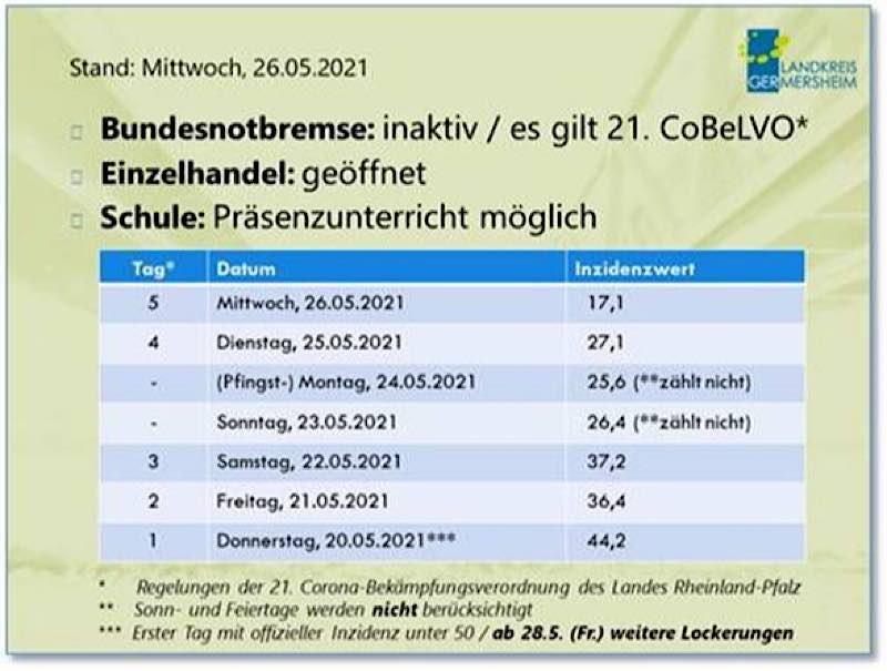Weitere Lockerungen ab Freitag, 28. Mai 2021 (Quelle: Kreisverwaltung Germersheim)