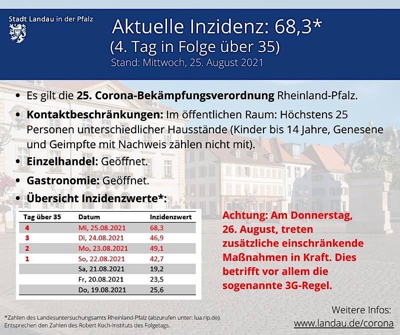 Die Kurzübersicht der geltenden Regeln. (Quelle: Stadt Landau)