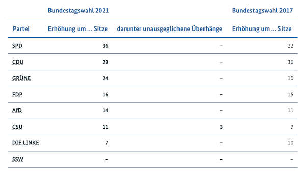 Bundestagswahl 2021 (Quelle: Bundeswahlleiter)